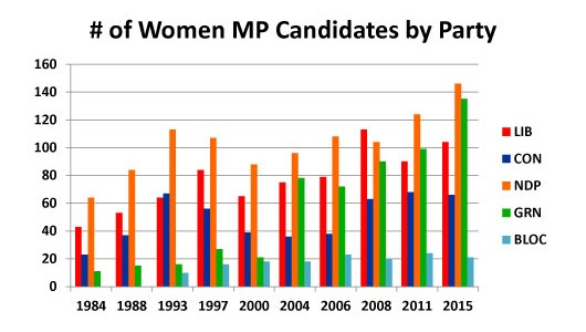2015-Election-Canada-Women-MP-Candidates