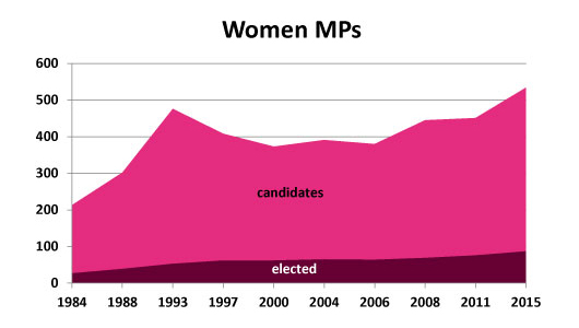 2015-Election-Canada-Women-MPs-Amount