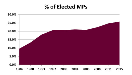 2015-Election-Canada-Women-MPs-Percentage