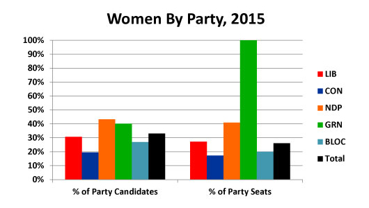 2015-Election-Canada-Women-by-Federal-Party